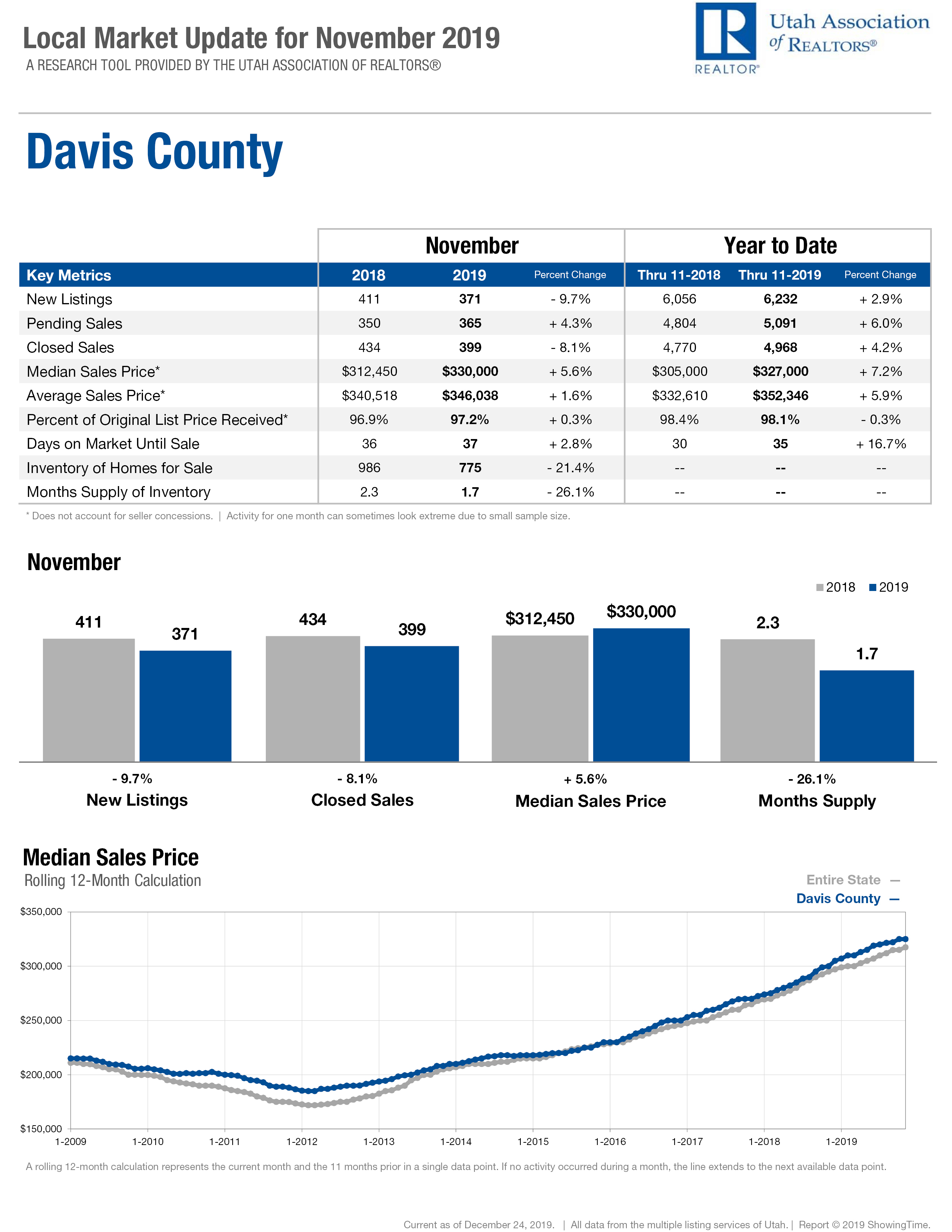 Davis Count