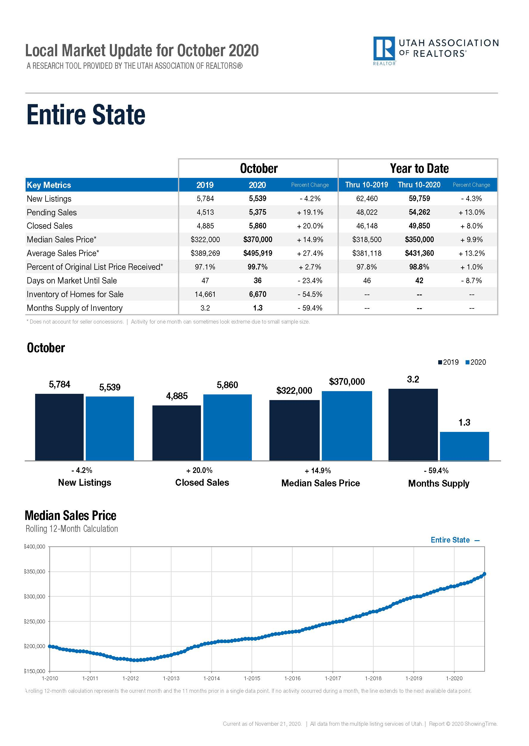 Local Marketing Update Entire State - October 2020