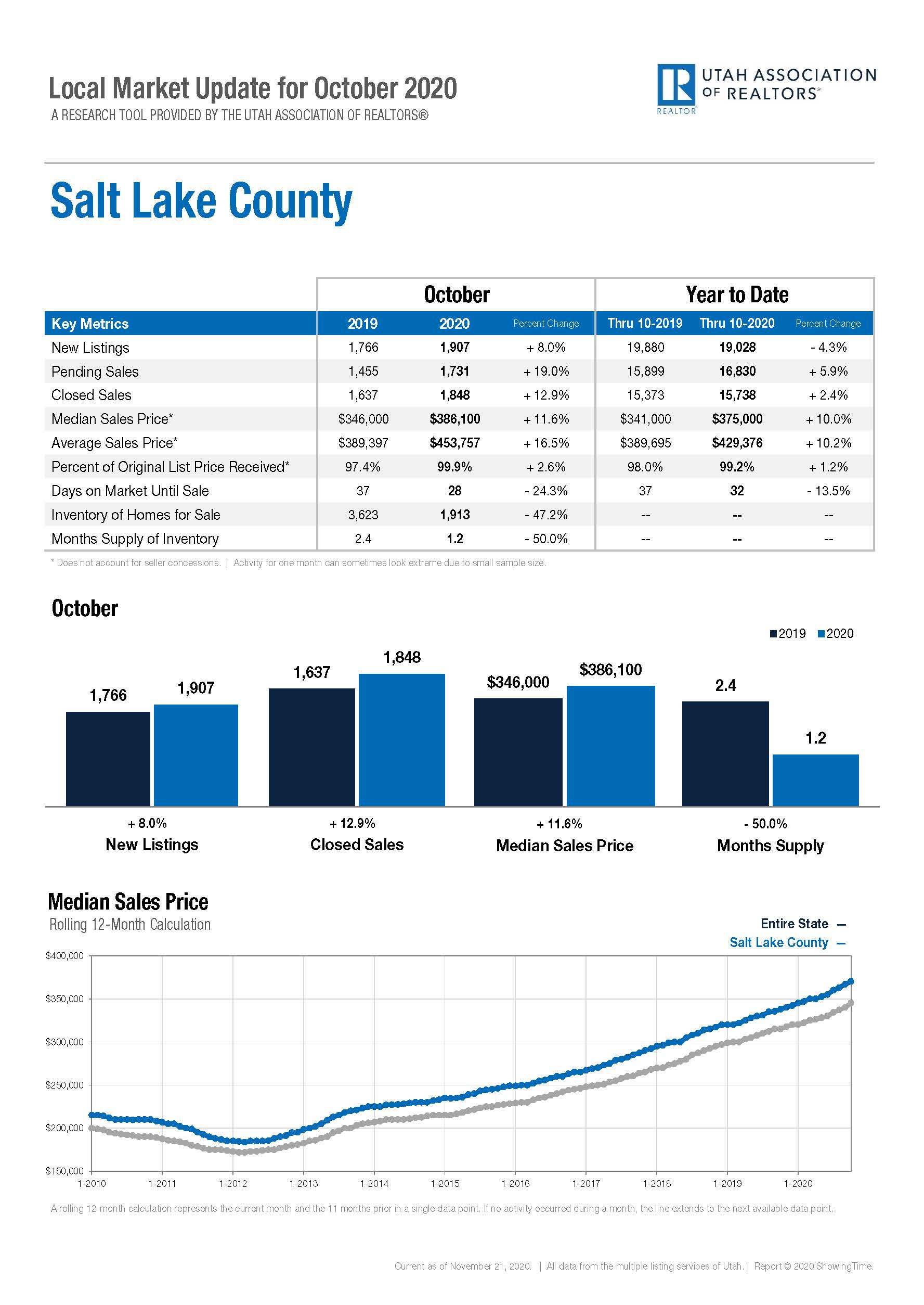 Local Marketing Update Salt Lake County - October 2020