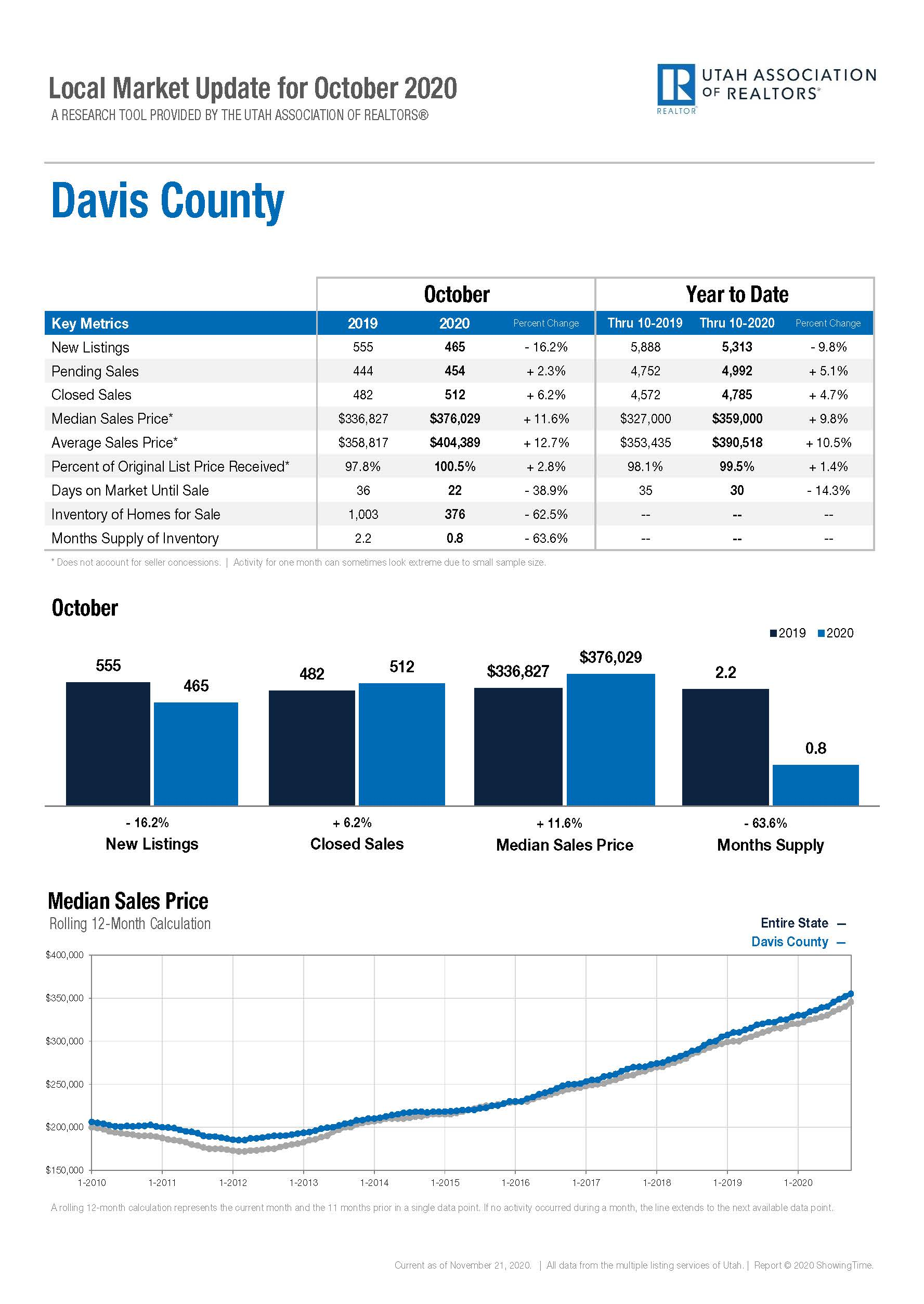 Local Marketing Update Davis County - October 2020