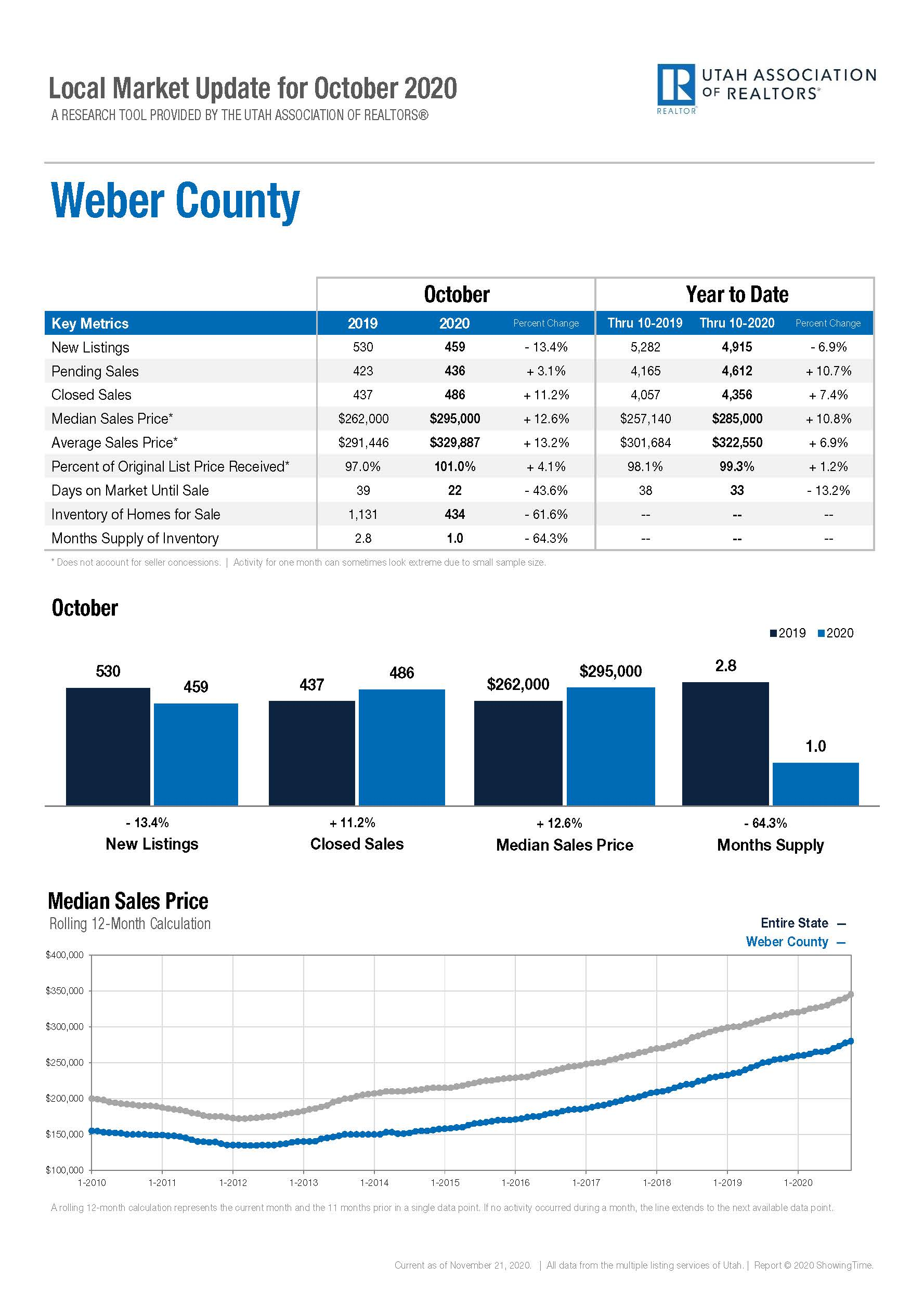 Local Marketing Update Weber County - October 2020