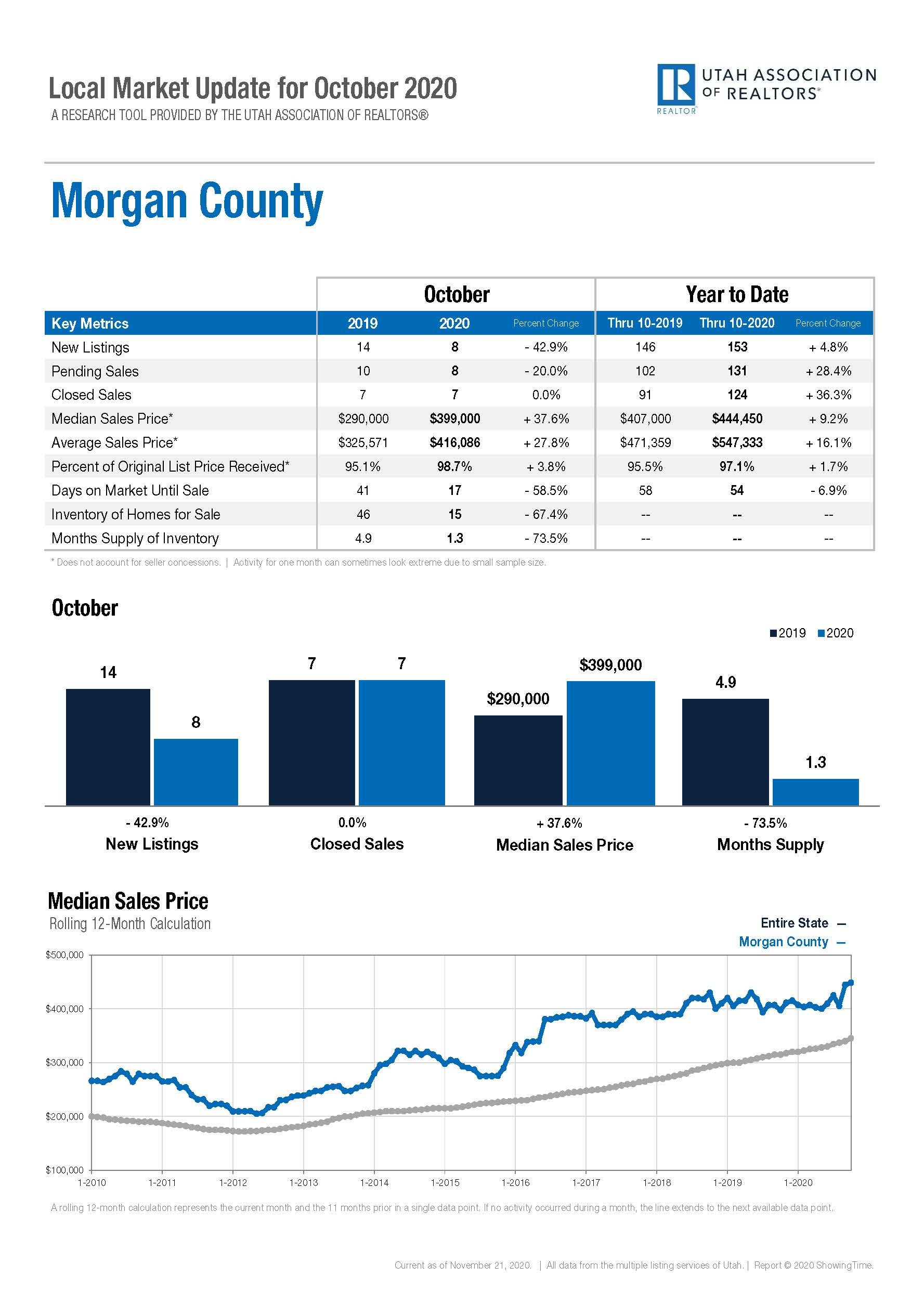 Local Marketing Update Morgan County - October 2020