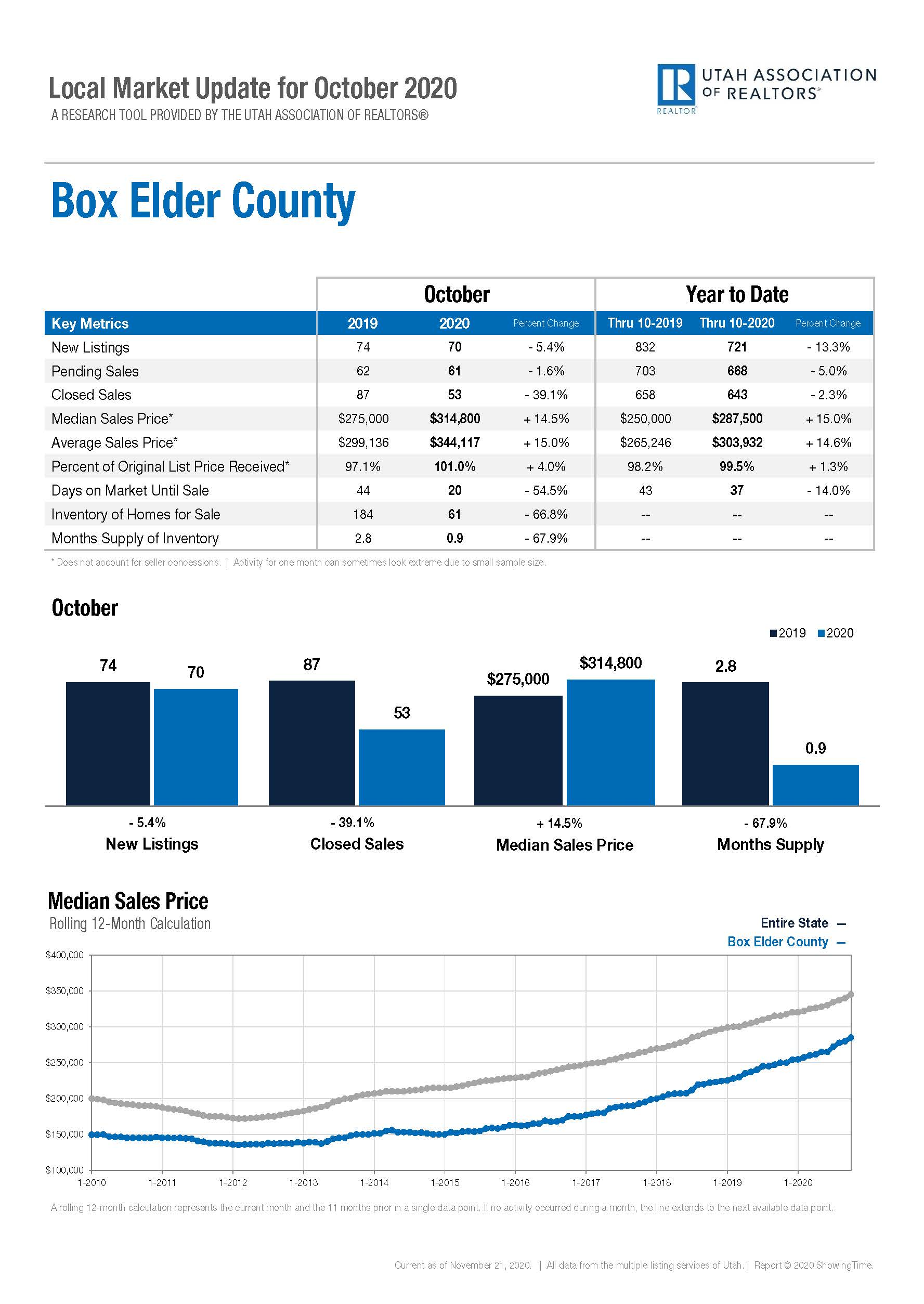 Local Marketing Update Box Elder County - October 2020