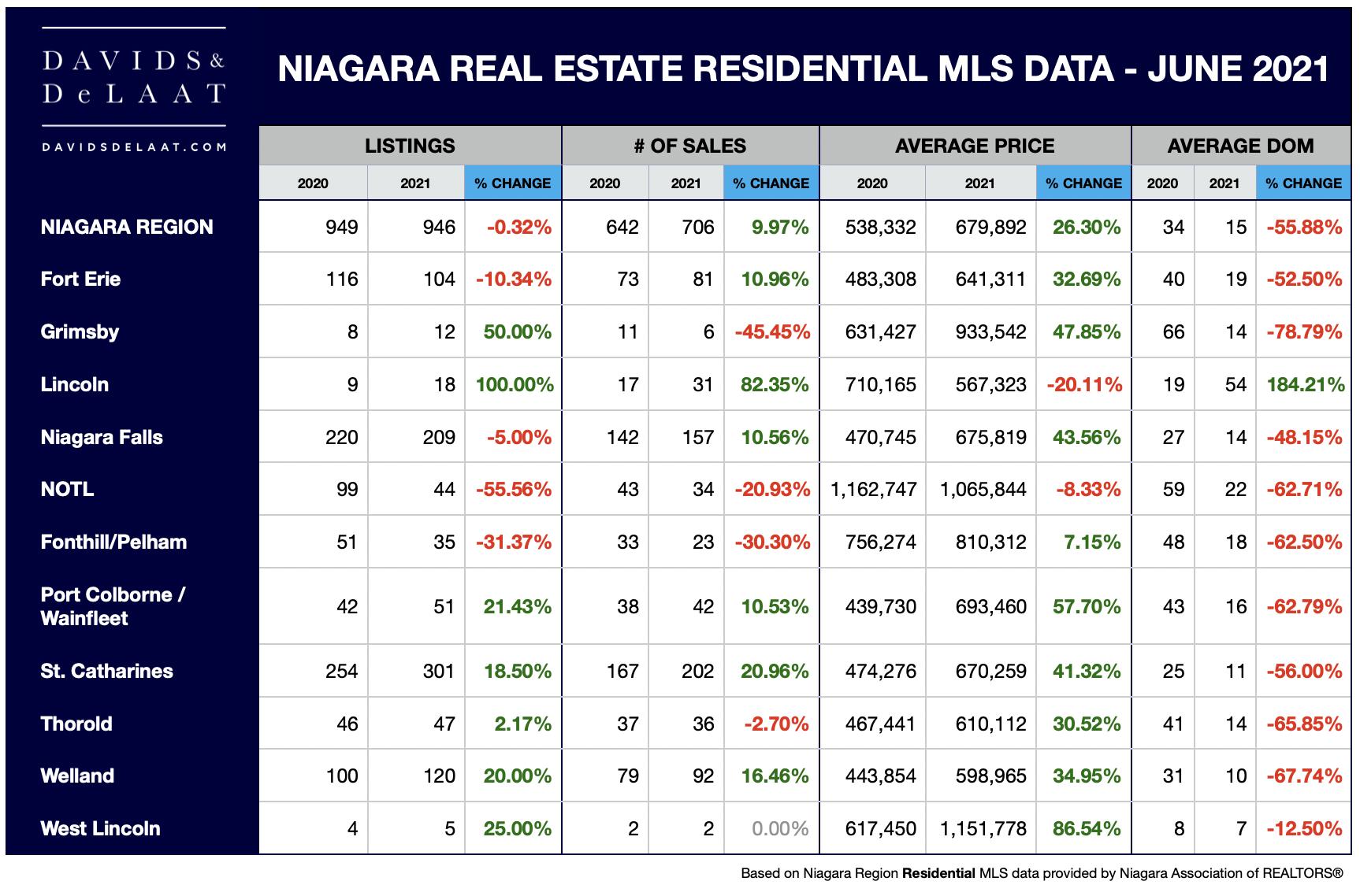 Niagara Real Estate Residential MLS data June 2021 vs June 2020