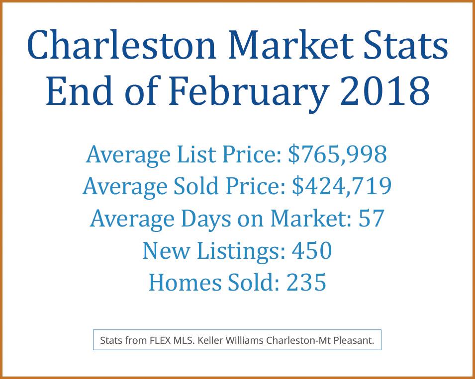 February Market Stats