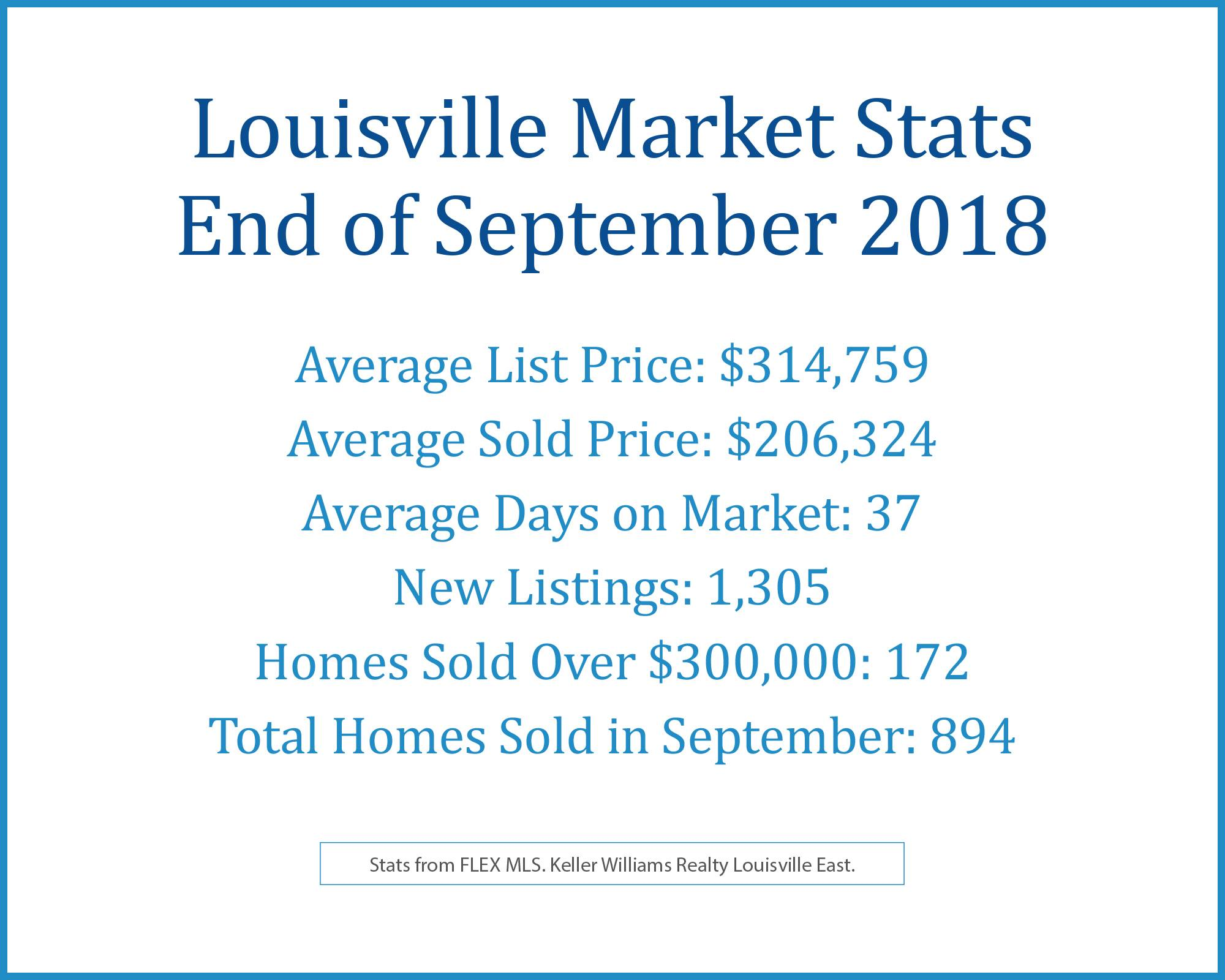 <a href='https://www.louisvillervg.com/index.php?types[]=1&types[]=2&areas[]=city:Louisville&beds=0&baths=0&min=0&max=100000000&map=0&quick=1&submit=Search' title='Search Properties in Louisville'>Louisville</a> September 2018 Stats