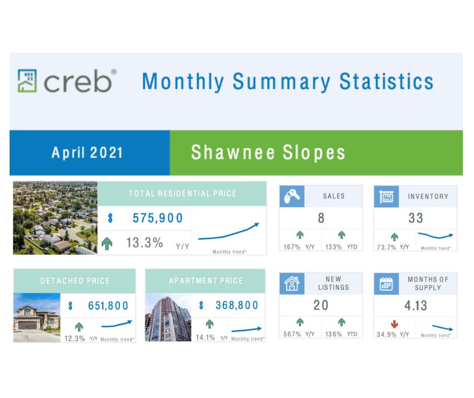 April Stats Shawnee Slopes