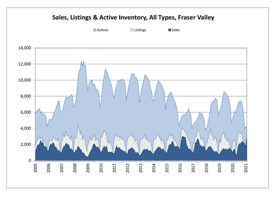 Home Sales March from the FVREB