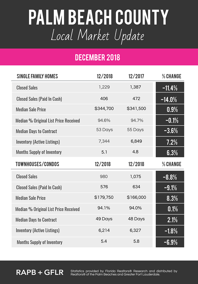 Market Update Dec 2018