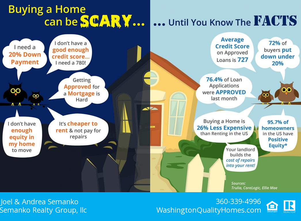Buying a Home Can Be Scarey Infographic