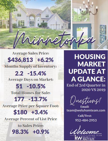 Minnetonka Real Estate Update