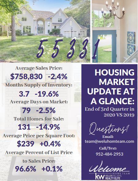 Real Estate Market Update for 55331
