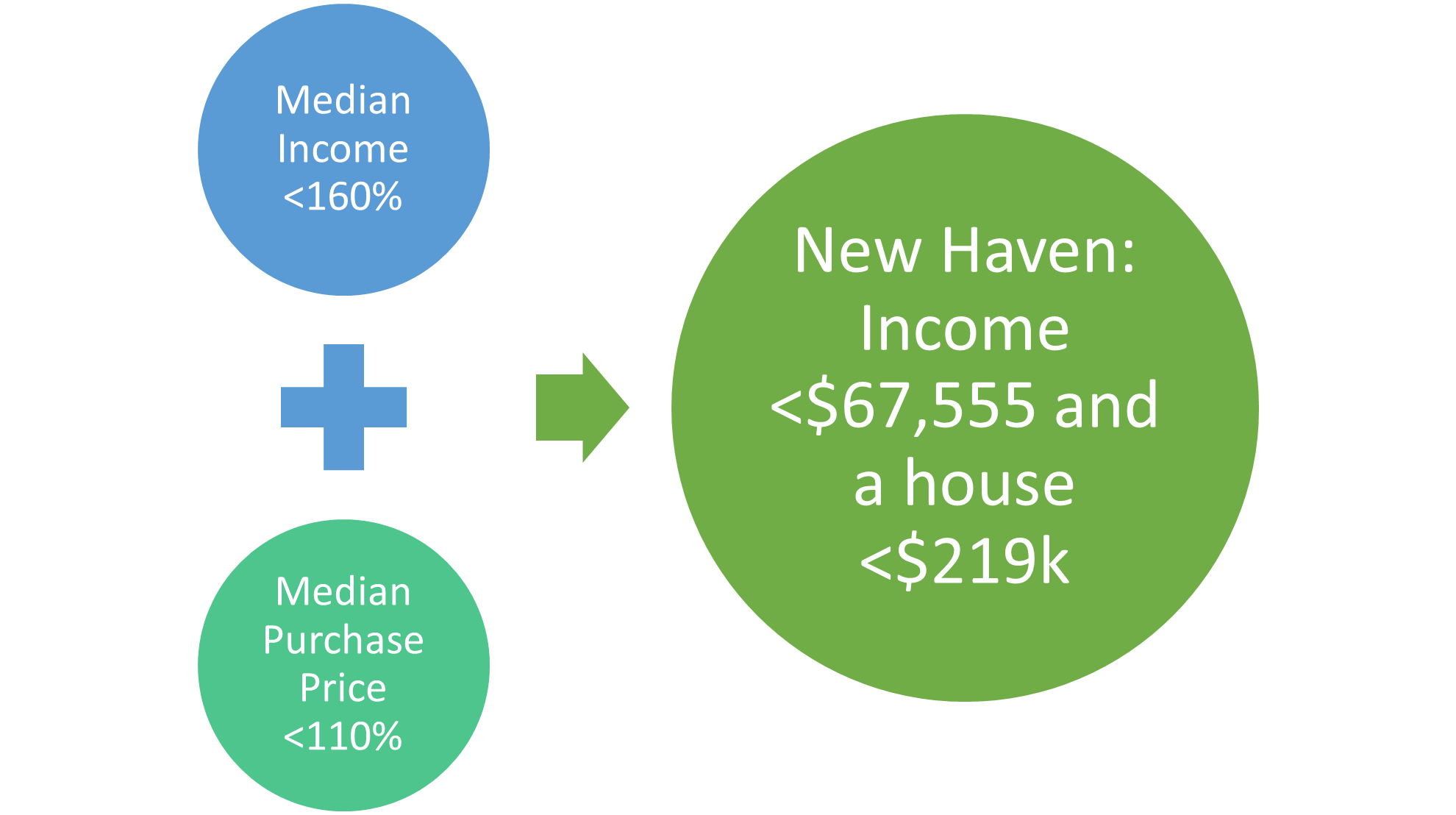 NH Median Income